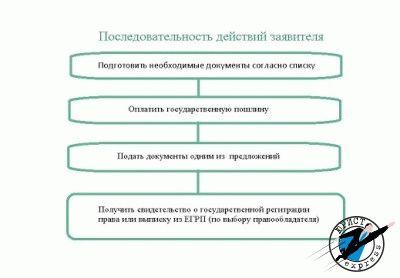 Какие документы нужно предоставить нотариальную контору для оформления договора доверие дарения