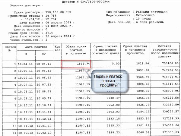 Образец графика платежей — investim.info